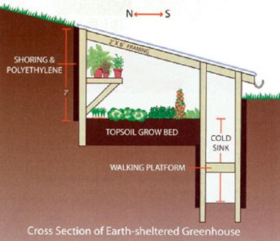 Underground Greenhouse • Insteading on