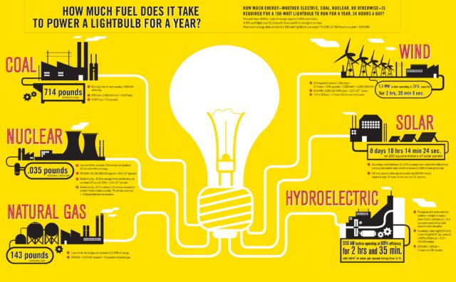 energy use of lightbulb