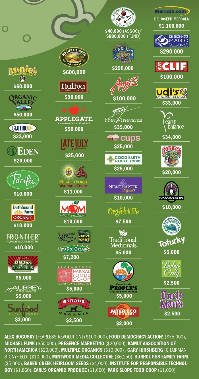 companies supporting gmo labeling