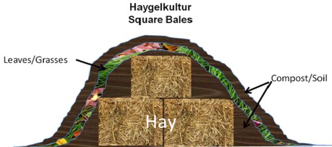hugel bed