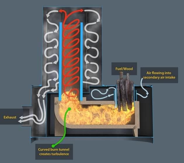 Rocket Mass Heaters Insteading
